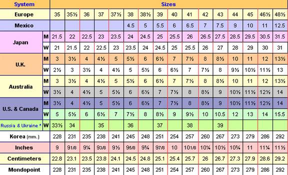 shoe conversion chart korea