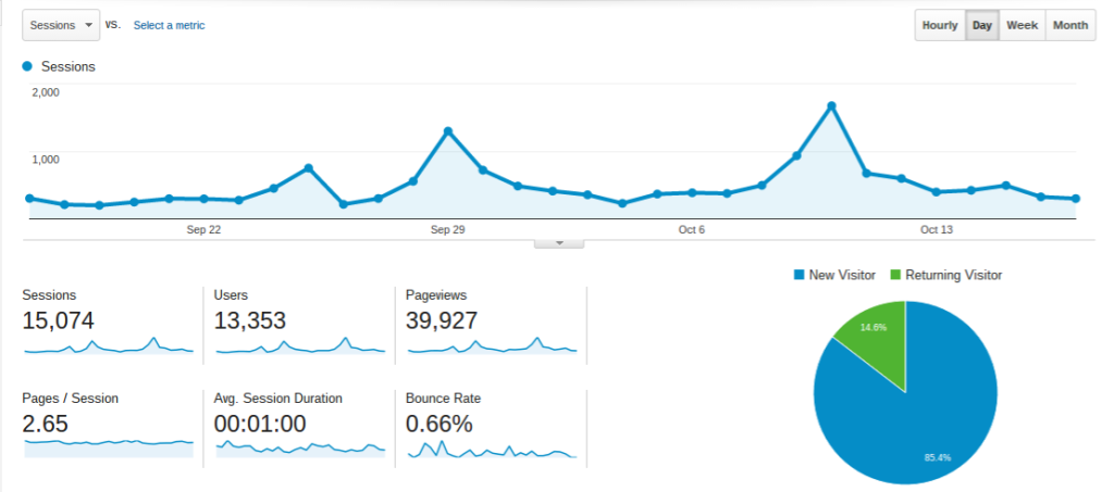 google-analytics-blog-traffic