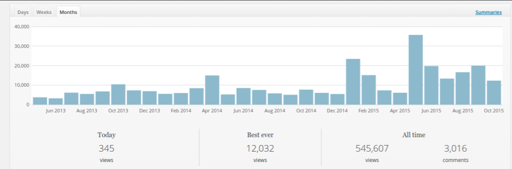 wordpress-blog-statistics